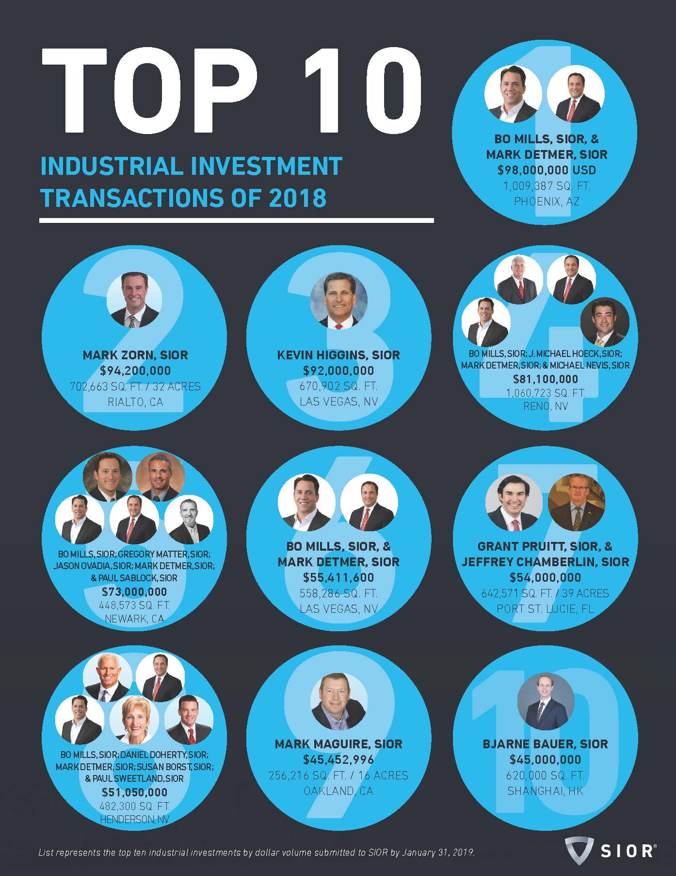 Top 10 Industrial Investments of 2018