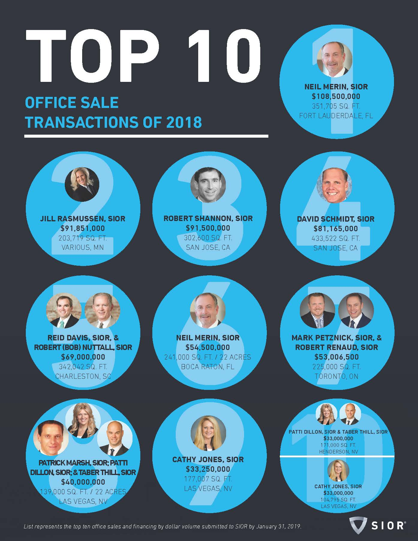 Top 10 Office Sales of 2018